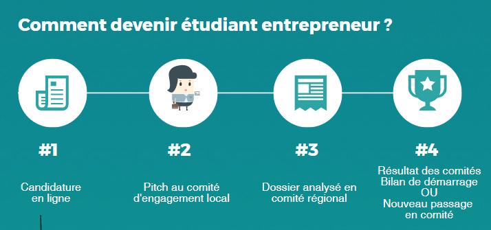 Devenir étudiant-entrepreneur